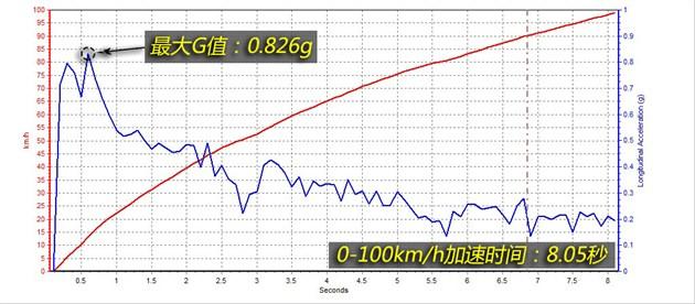 glk260在起步的初段就能达到很大的g值,显然比glk300的爆发力高清图片