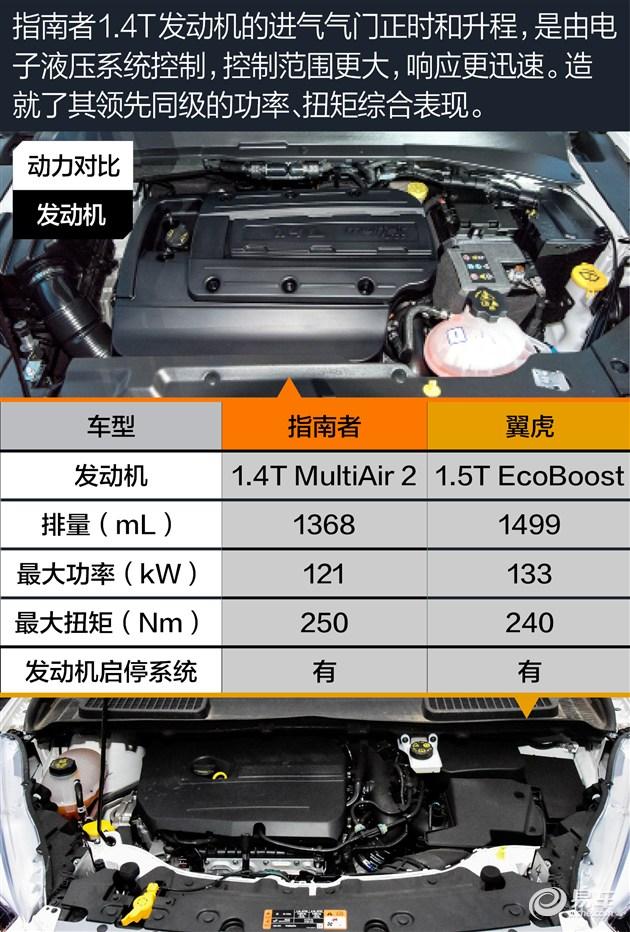 需要注意的是,MultiAir 2进气气门开启的动力依然来自排气侧凸轮轴,仅通过电子液压系统控制正时和升程,这与观致刚刚发布的无凸轮轴系统有很大区别。但该技术已经帮助车辆取消了节气门,这个多数汽车仍配备的传统部件,算是很厉害了。就算宝马拥有Valvetronic电子气门系统,也还是保留了节气门,作为安全屏障。