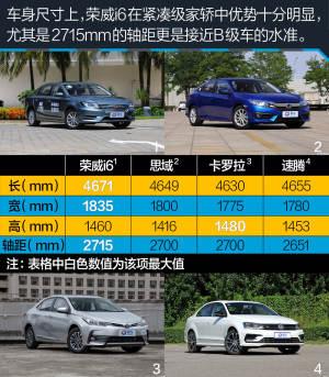"""荣威i6试驾上汽荣威i6 16T 小蓝""""芯""""有大能量图片"""