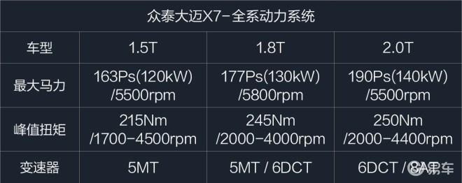 试驾众泰大迈X7 2.0T/8AT