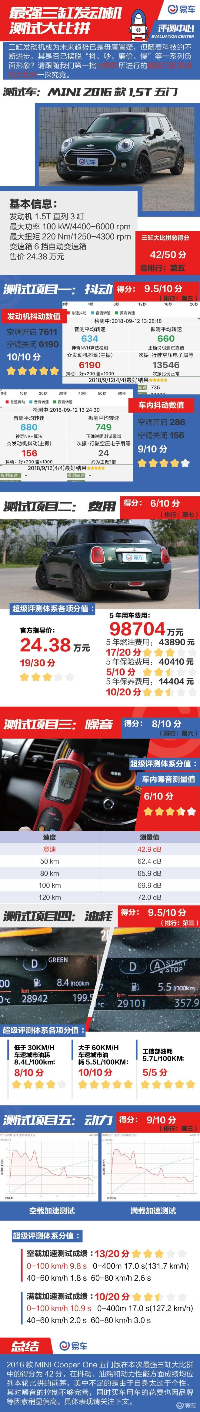最强三缸大比拼之:2016款MINI COOPER 1.5T五门版
