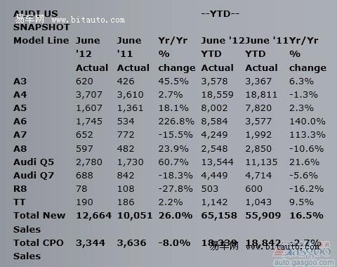 奥迪6月在美销量增长26% 创月销量新纪录