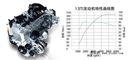 比亚迪G6 1.5TID DCT版 TID涡轮增压发动机性能参数