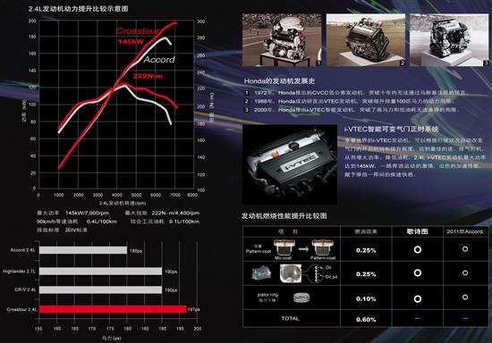 广汽本田全新2012款歌诗图(Crosstour)2.4L引擎数据特点