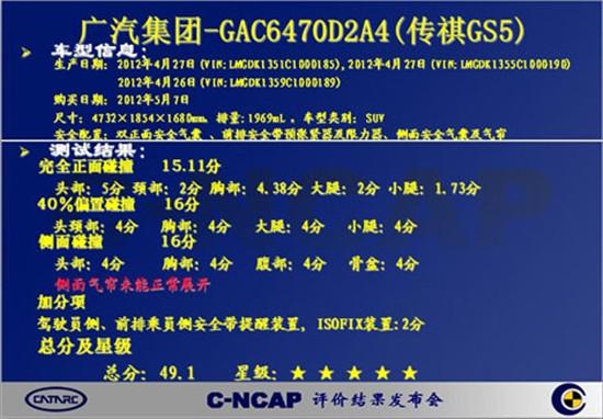 C-NCAP碰撞 传祺GS5以49.1分荣获五星