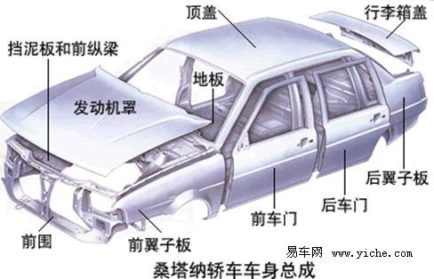基本结构:   汽车车身结构主要包括:车身壳体