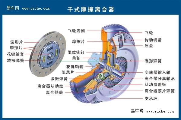 基本结构,而离合器的操纵机构主要是使离合器分离的