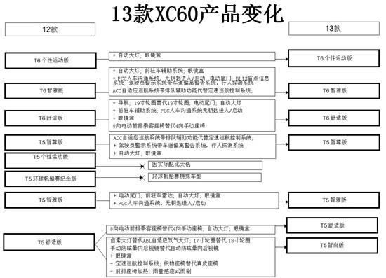 新款沃尔沃XC60暂定10月8日上市配置升级