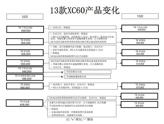 2013款沃尔沃XC60价格曝光38.99万元起售