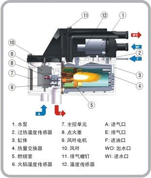 驻车加热的工作原理是:从油箱中提取少量燃油到驻车加热器燃烧室图片