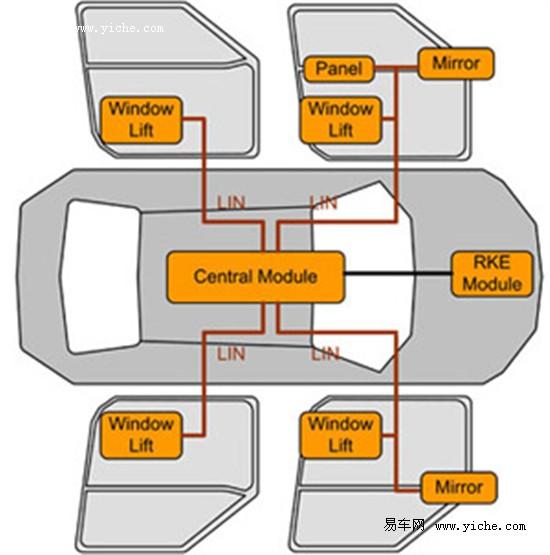 电动窗是由电机带动,电机线路中有一个传感器,可以启动保护电路
