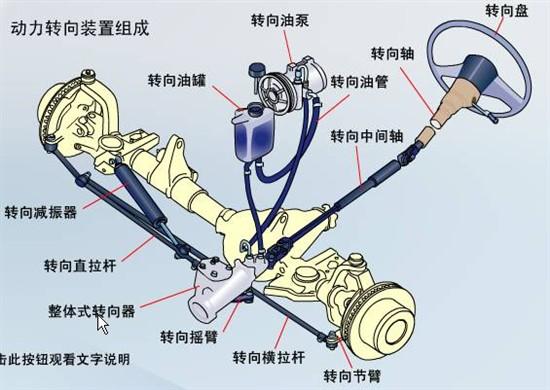 汽车转向系统结构