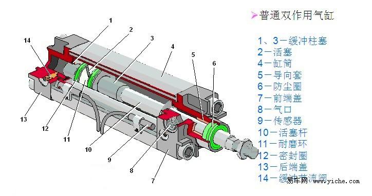 在夹具设计时,应尽量采用增力机构,以减少气缸的尺寸.