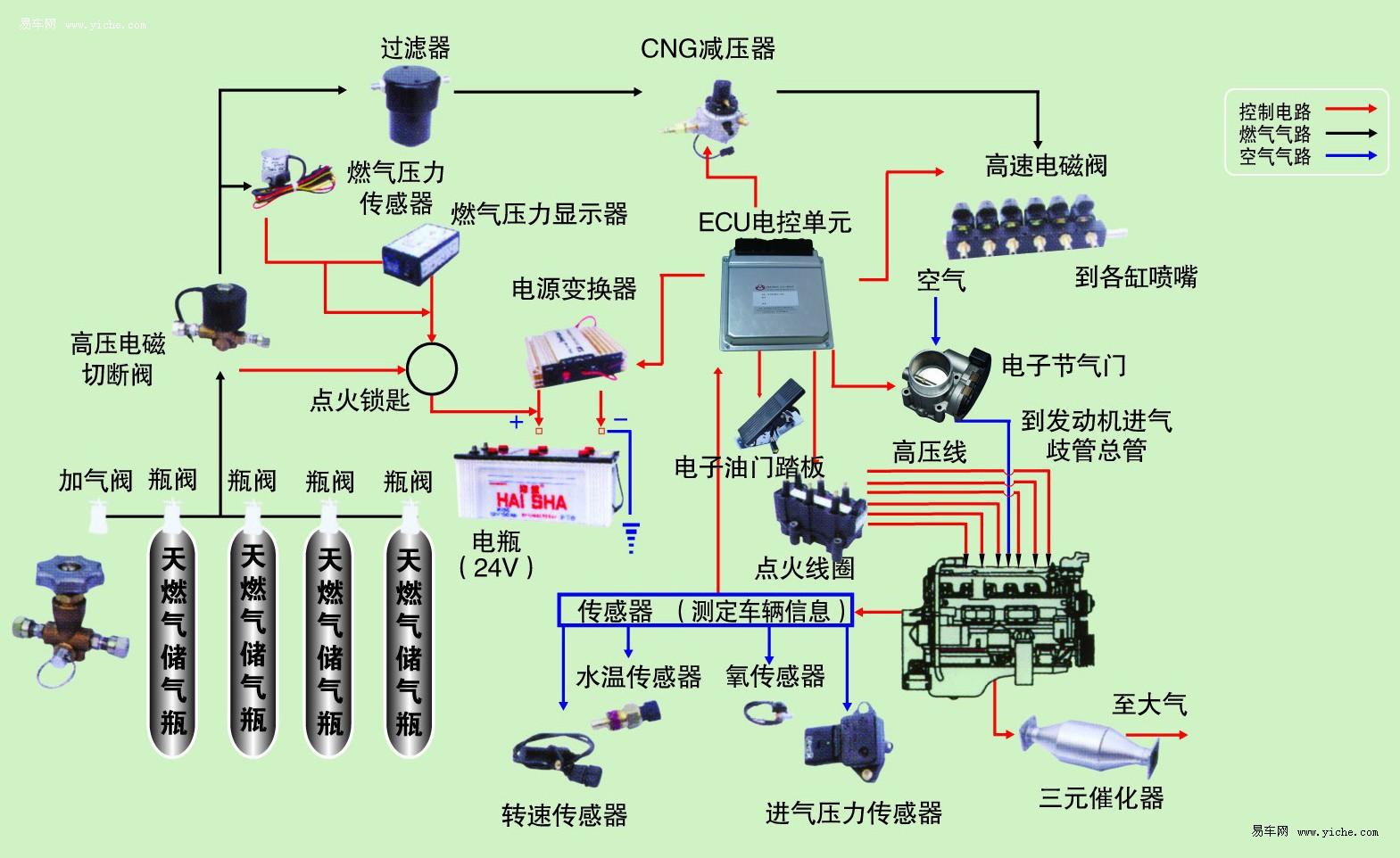 汽车微处理器柠制的电子点火系统 结构图