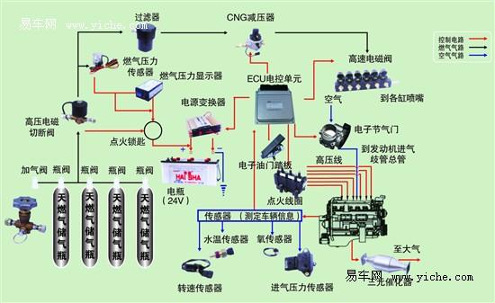 电子控制单元ECU