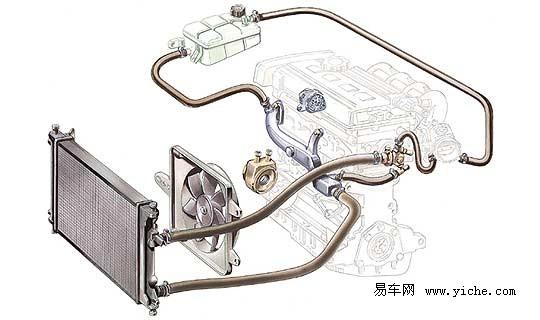 汽车水箱又称汽车散热器