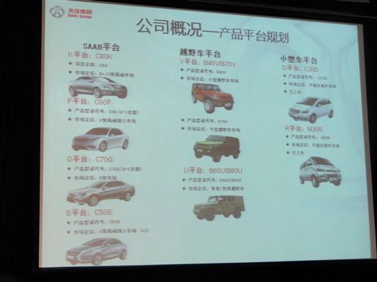 北汽集团车型规划曝光 将推出多款中级车