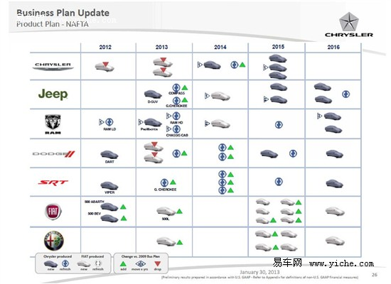 菲亚特集团新车计划曝光 含旗下众多品牌