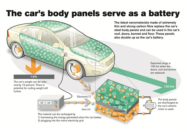 沃尔沃可让电动汽车轻15%车身也能当电池