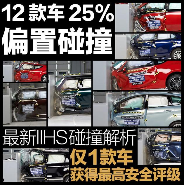 最新IIHS碰撞解析 仅1车获最高安全评级