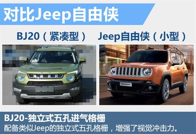"""2015年底,北汽全新紧凑型SUV车型BJ20于北汽镇江基地正式下线,目前新车已进入到上市准备阶段。近日,网通社从北京汽车内部人士处了解到,""""BJ20""""将换标昌河品牌,未来这款外形酷似Jeep自由侠的车将同时在北汽和昌河两个渠道进行独立销售。待昌河版BJ20推向市场后,北汽与昌河之间的合作关系将达到一个新的高度。从BJ20的定位来看,其上市后将与海马S5等同级产品展开竞争。"""