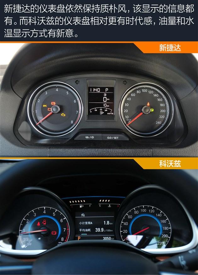 从两款对比车型的内饰及行车辅助配置来看,新捷达更侧重舒适性配置,提供座椅高低调节和定速巡航系统;而科沃兹则更侧重科技配置,配备多功能方向盘和中控显示屏等。 小结: 从内饰设计来看,新捷达确实有不少新元素加入其中,平底方向盘的加入,也为这个老大哥增加更多色彩。整体布局也是我们熟悉的大众风格,喜欢的可以说耐看,不喜欢的可以说审美疲劳。科沃兹沿用雪佛兰家族飞翼式造型,无论是用料还是颜色搭配都更年轻化,更丰富的科技配置也让它与新捷达的目标人群差异鲜明。