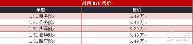 """售价5.49-6.49万:""""全能大7座MPV""""昌河M70泰安上市"""