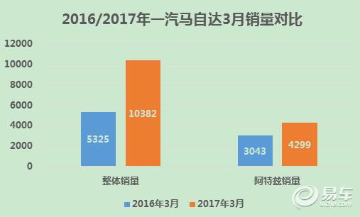 一汽马自达3月同比大涨95% 一季度销量超预期