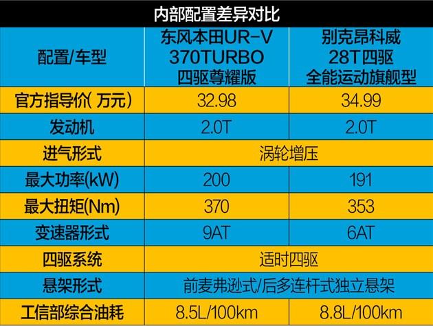 东风本田UR-V对比别克昂科威 大5座SUV之争