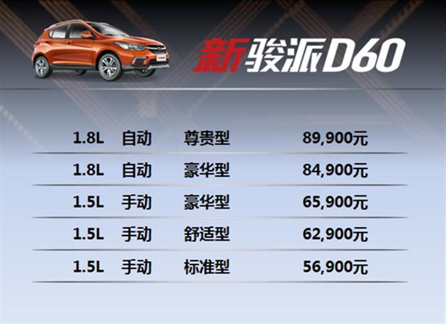 新骏派D60青海区域越值上市  5.69万起打造都市动感SUV