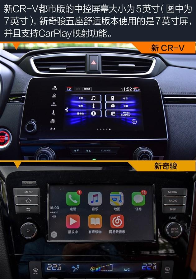 全新CR-V在指导价20.38万元的风尚版及以上的车型中使用了7英寸的中控屏幕,以及手机映射的功能。新奇骏除了最低配车型外,都配备了7英寸中控屏幕而言,相对而言,新奇骏更厚道。