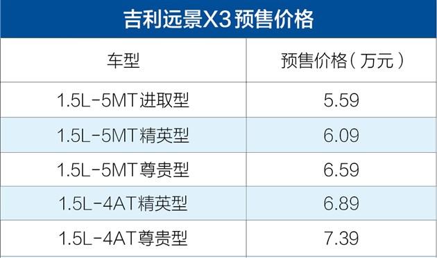 吉利远景X3将于8月25日上市 预售价5.59-7.39万元