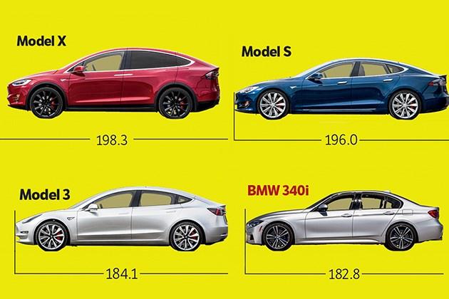 特斯拉Model 3与宝马3系标轴版长度相当 Model Y与奥迪Q3尺寸相近