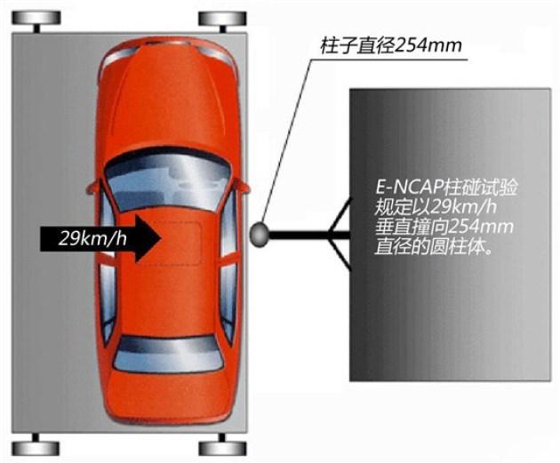 欧洲E-NCAP侧面柱碰标准