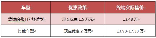 "H7疯狂促销优惠2万元    哈弗开启""淡季攻势"""