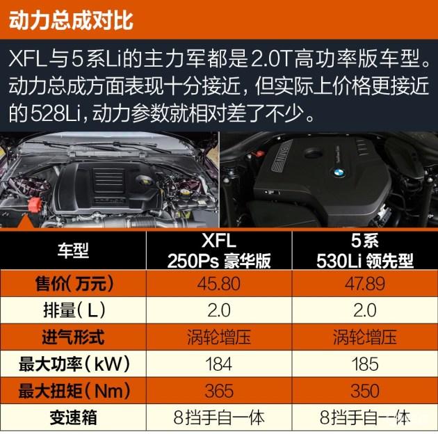 相近的数据,相似的车身尺寸,几乎相同的变速箱。XFL与5系Li在动力总成方面与5系Li十分接近。宝马一贯优秀的操控感受确实让人垂涎,但是捷豹在XFL上的调校也十分出众。既满足了舒适性的要求,更达到了前所未有的运动感。