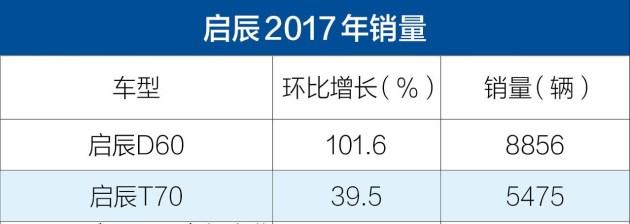 启辰2017年销量公布 总销量143031辆