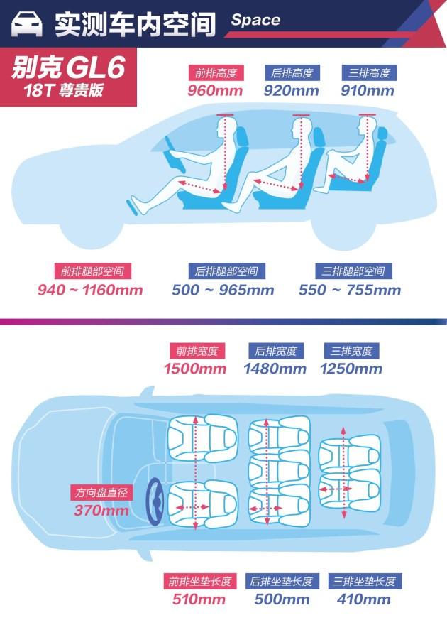 """【图文】超级""""经济舱"""" 别克GL6单车评测舒适性篇"""