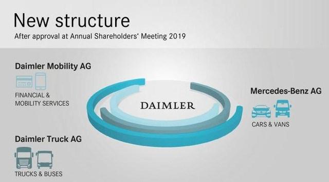 【海外】戴姆勒架构重组一分为三 出行板块地位提升|汽车产经