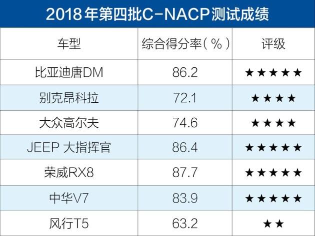 2018年第四批c-ncap成绩公布 比亚迪唐dm获5星-车辆改装