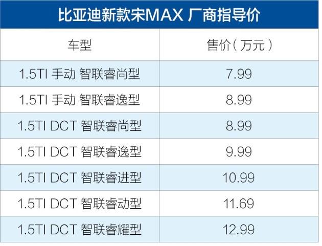 比亚迪新款宋MAX售7.99-12.99万 大尺寸中控屏