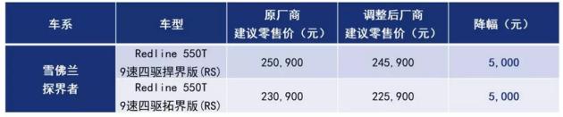 上汽別克/雪佛蘭/凱迪拉克部分車型調價 最高2.5萬元