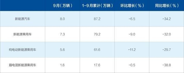 大辛庄中学-【图文】9月新能源汽车销量解读 同比下滑34.2%/现金优惠全都有