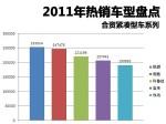 2011年热销车型盘点 合资紧凑型车篇