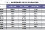 长城皮卡领跑行业20年 盘点2017年中国皮卡市场