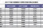 盘点2017年中国皮卡市场 长城 皮卡 领跑行业20年
