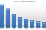 北汽新能源11月销量夺冠,成国内首家产销超30万的纯电车企