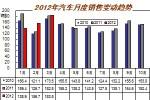 3月汽车销售183.86万辆 同比增长1.02%