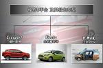 福特引入新A0级平台 3款小型车将国产