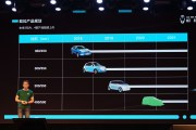 长城新能源2025年前推12款新车 欧拉iQ八月上市/光束汽车将至